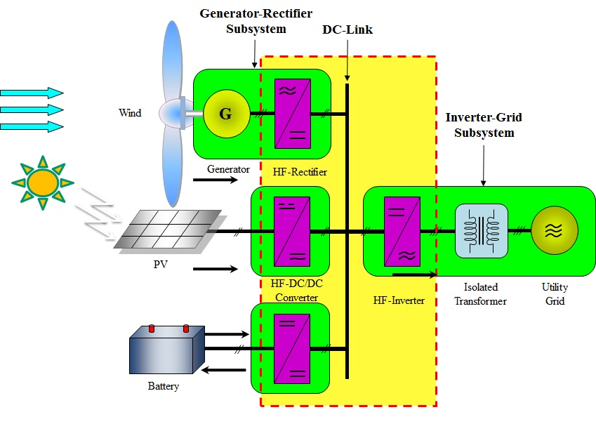 A Novel High Frequency Multi Port Power Converter For