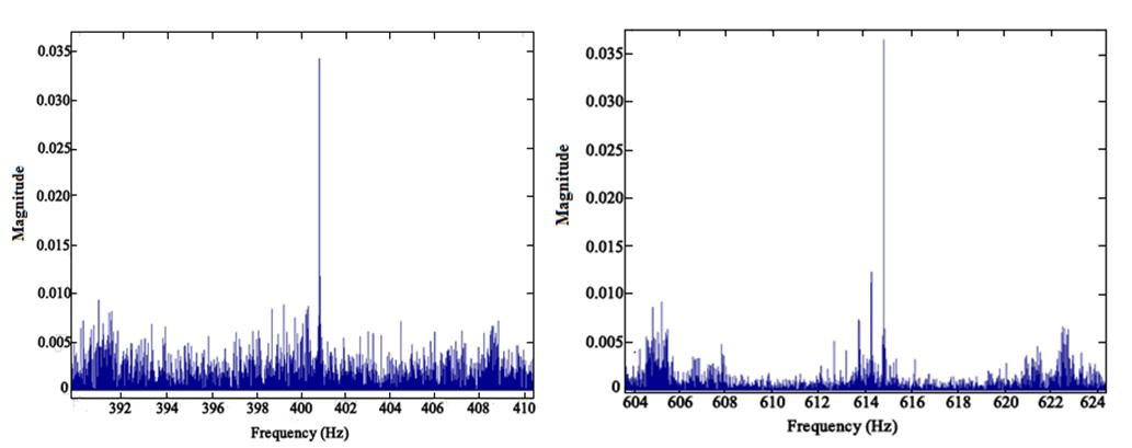Online Gain Scheduling of Multi-Resolution Wavelet-Based Controller