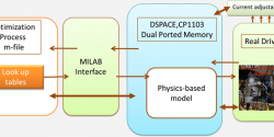 Hardware Implementation of Real-time Online Optimization of Motor Drives