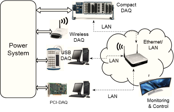 Data acquisition in real time platform